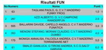 Gentlemen's Cup, classifica finale