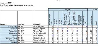 Fun Garda Cup 2014, classifica finale